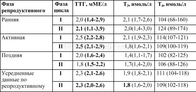 Влияют ли месячные на анализ крови на гормоны щитовидной железы медицинская справка форма 70у образец